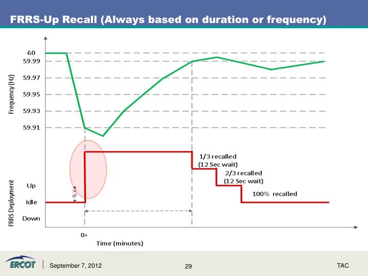 FRRS-Up Recall (Always based on duration or frequency)