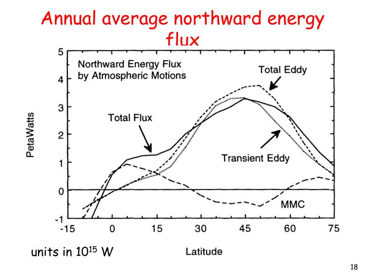 Annual average northward energy flux