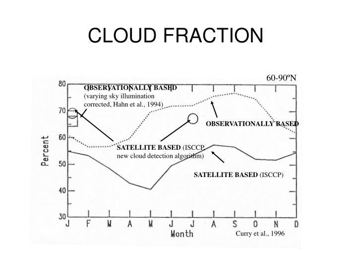 CLOUD FRACTION