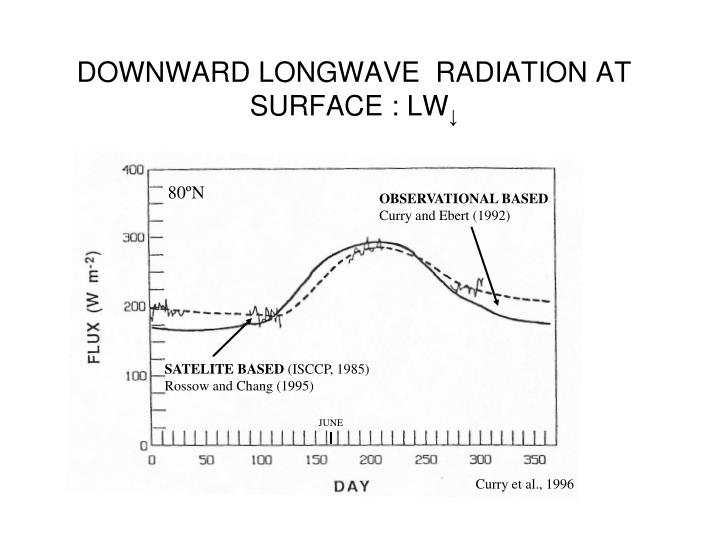 DOWNWARD LONGWAVE  RADIATION AT SURFACE : LW