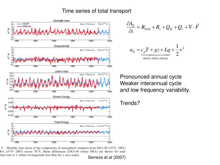 Time series of total transport