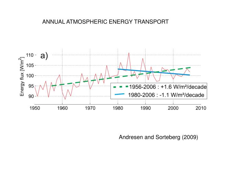 ANNUAL ATMOSPHERIC ENERGY TRANSPORT