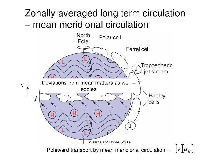 Zonally averaged long term circulation