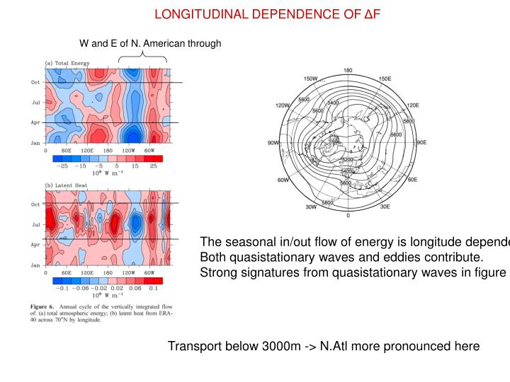 LONGITUDINAL DEPENDENCE OF
