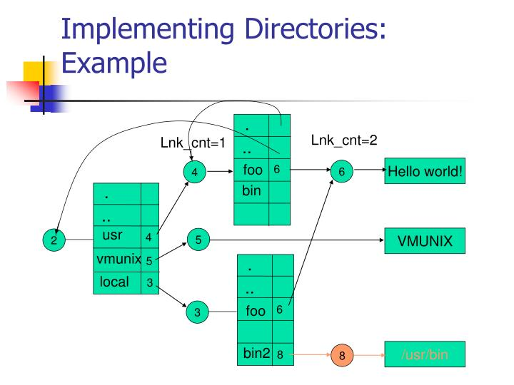 Implementing Directories: Example