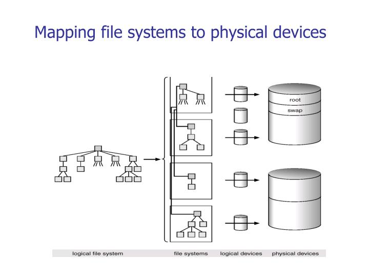 Mapping file systems to physical devices