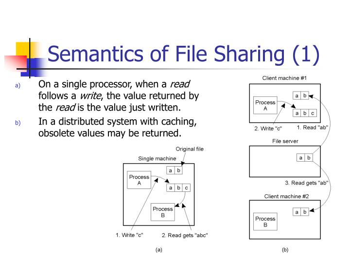 Semantics of File Sharing (1)