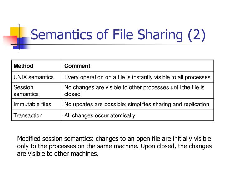 Semantics of File Sharing (2)