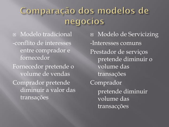 Comparação dos modelos de