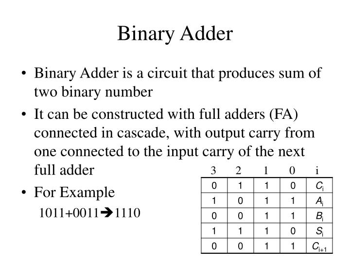 Binary Adder