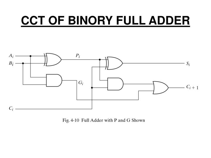 CCT OF BINORY FULL ADDER