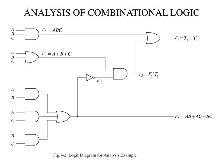 ANALYSIS OF COMBINATIONAL LOGIC