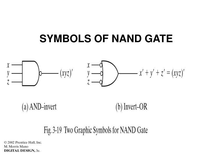 SYMBOLS OF NAND GATE