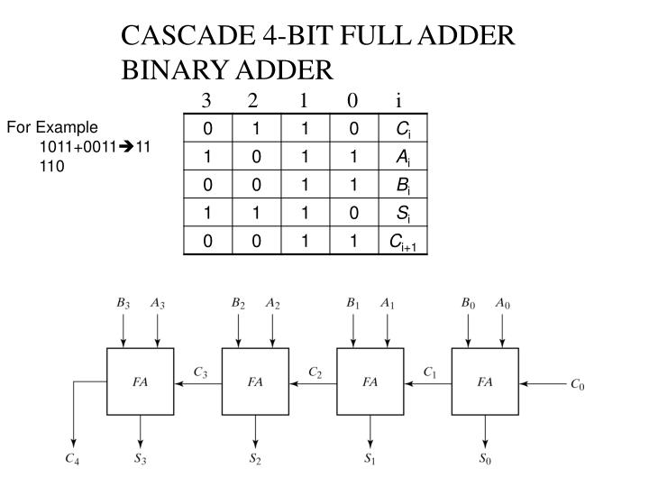 CASCADE 4-BIT FULL ADDER