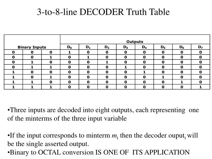 3-to-8-line DECODER Truth Table