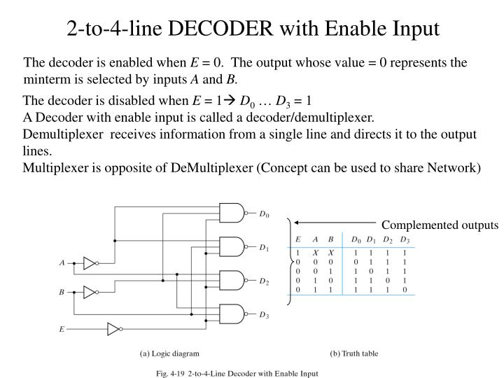 2-to-4-line DECODER with Enable Input