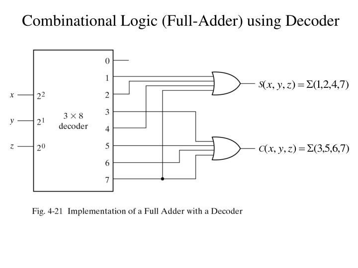 Combinational Logic (Full-Adder) using Decoder