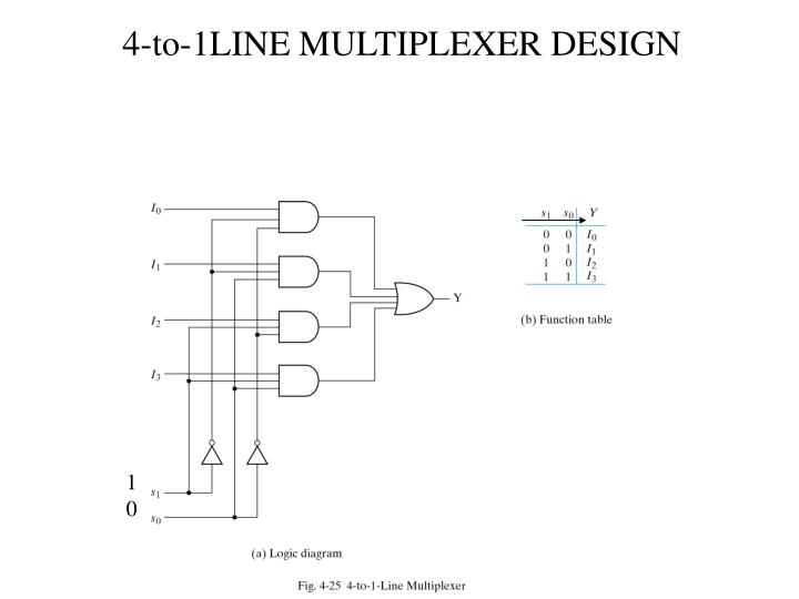4-to-1LINE MULTIPLEXER DESIGN