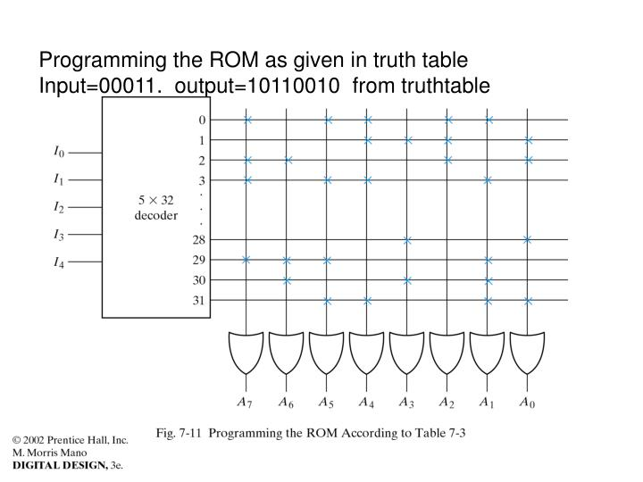 Programming the ROM as given in truth table  Input=00011.  output=10110010  from truthtable