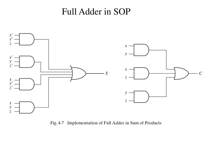 Full Adder in SOP