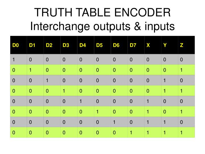 TRUTH TABLE ENCODER