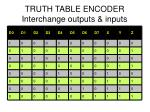 truth table encoder interchange outputs inputs