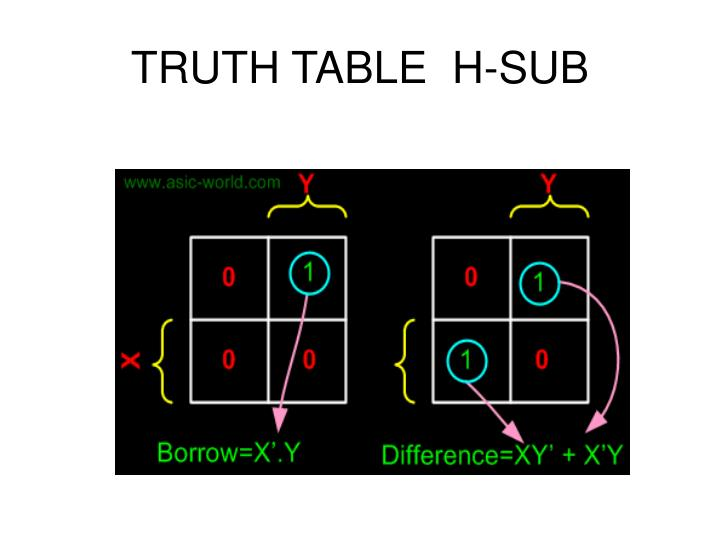 TRUTH TABLE  H-SUB