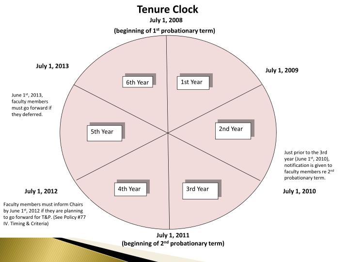 Tenure Clock
