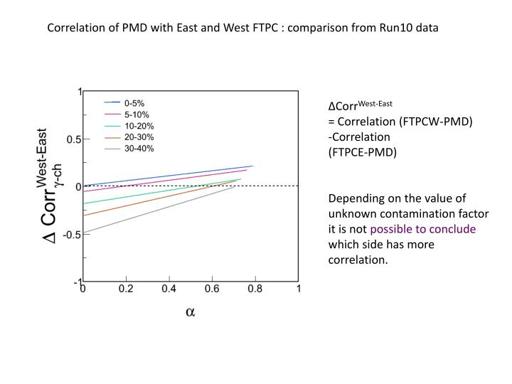 Correlation of PMD with East and West FTPC : comparison from Run10 data