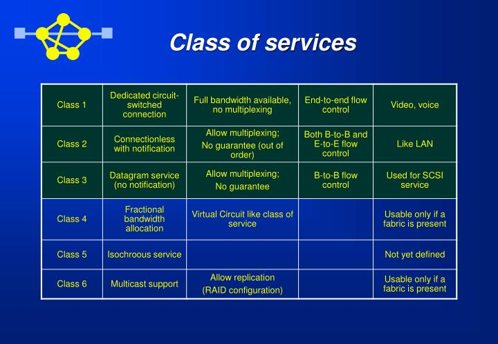 Class of services