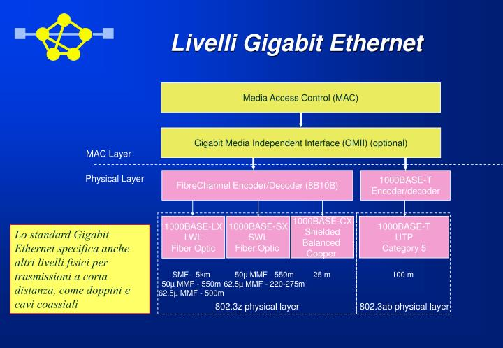 Livelli Gigabit Ethernet