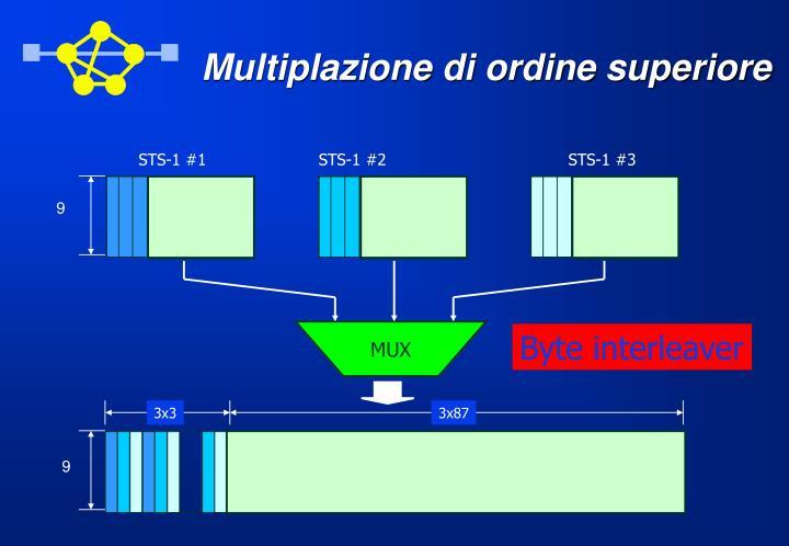 Multiplazione di ordine superiore