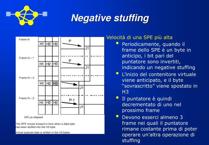 Negative stuffing