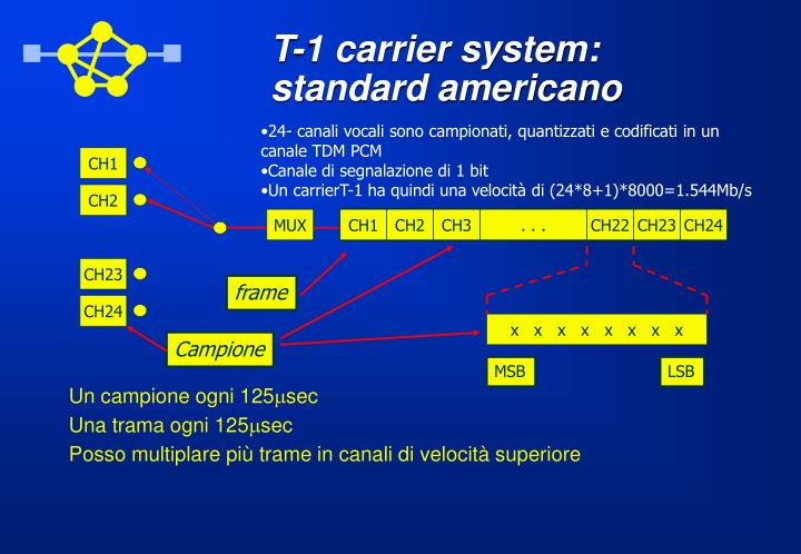 T-1 carrier system: standard americano