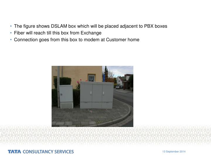 The figure shows DSLAM box which will be placed adjacent to PBX boxes