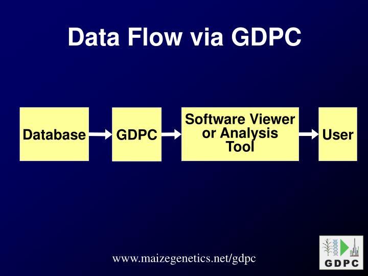 Data Flow via GDPC