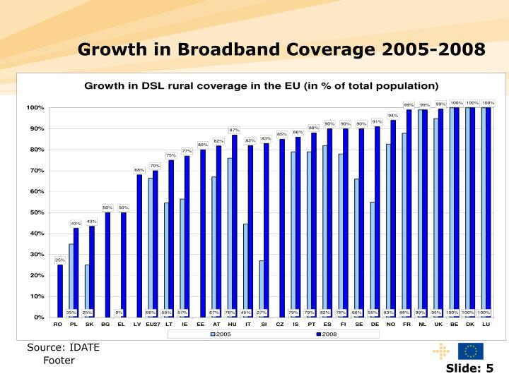 Growth in Broadband Coverage 2005-2008