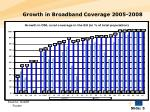 growth in broadband coverage 2005 2008