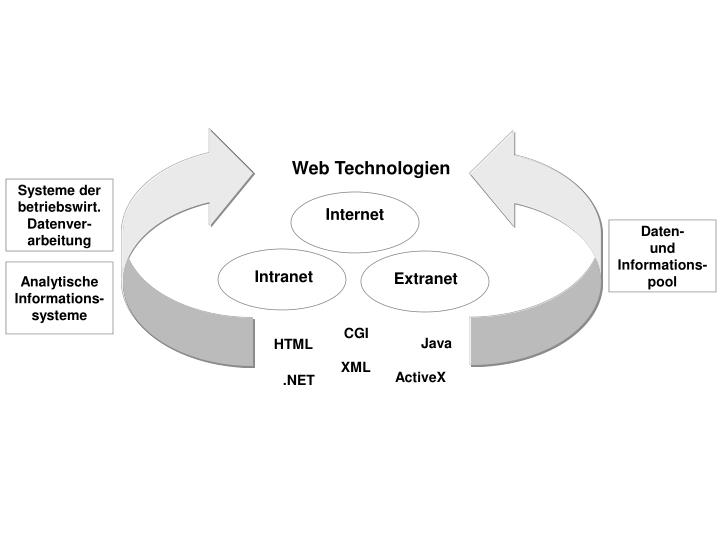 Web Technologien