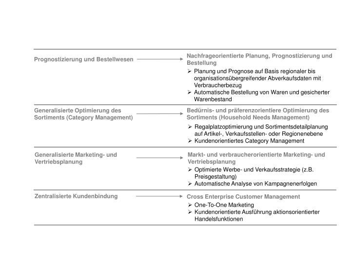 Nachfrageorientierte Planung, Prognostizierung und