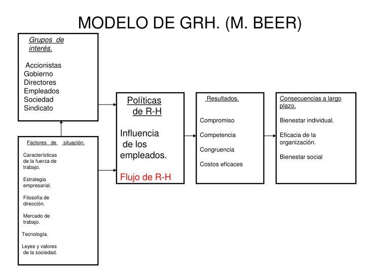 MODELO DE GRH. (M. BEER)