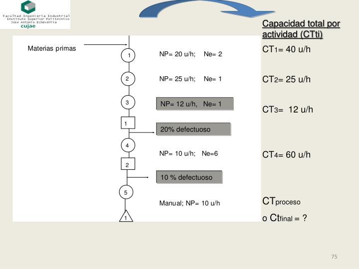 Capacidad total por actividad (CTti)