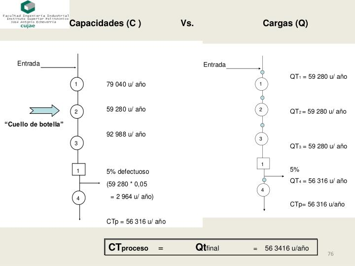 Capacidades (C )                Vs.                            Cargas (Q)