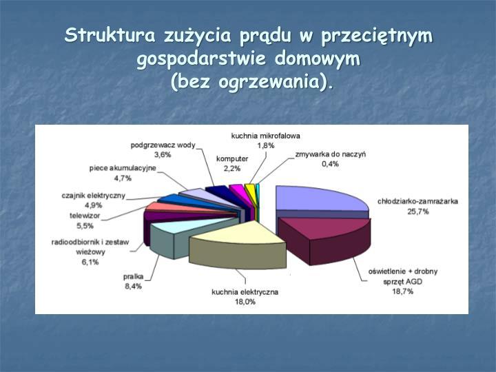 Struktura zużycia prądu w przeciętnym gospodarstwie domowym
