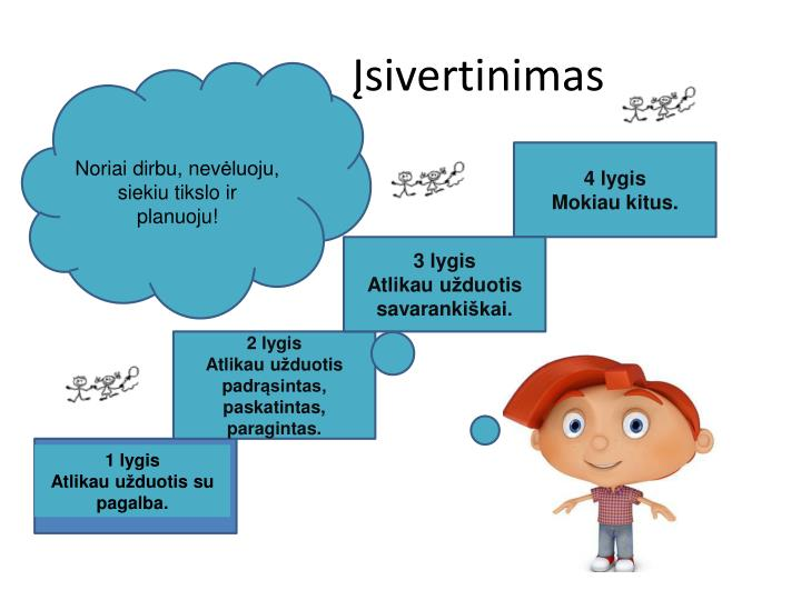 Įsivertinimas