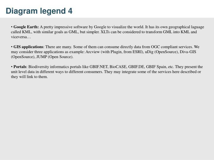 Diagram legend 4