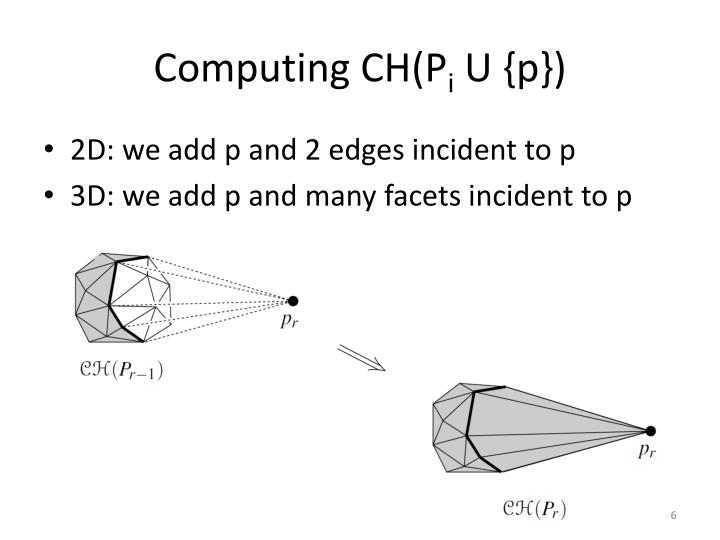 Computing CH(P