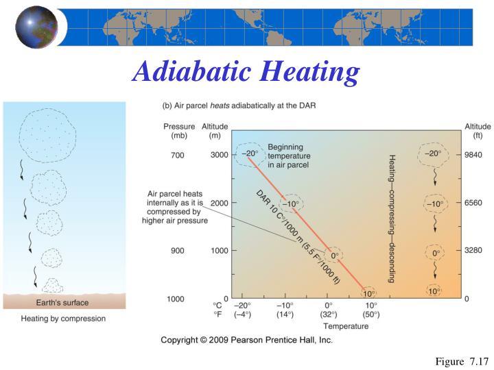 Adiabatic Heating
