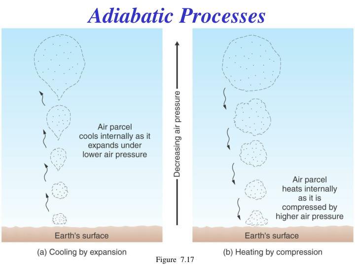 Adiabatic Processes