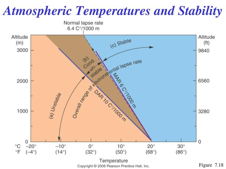 Atmospheric Temperatures and Stability